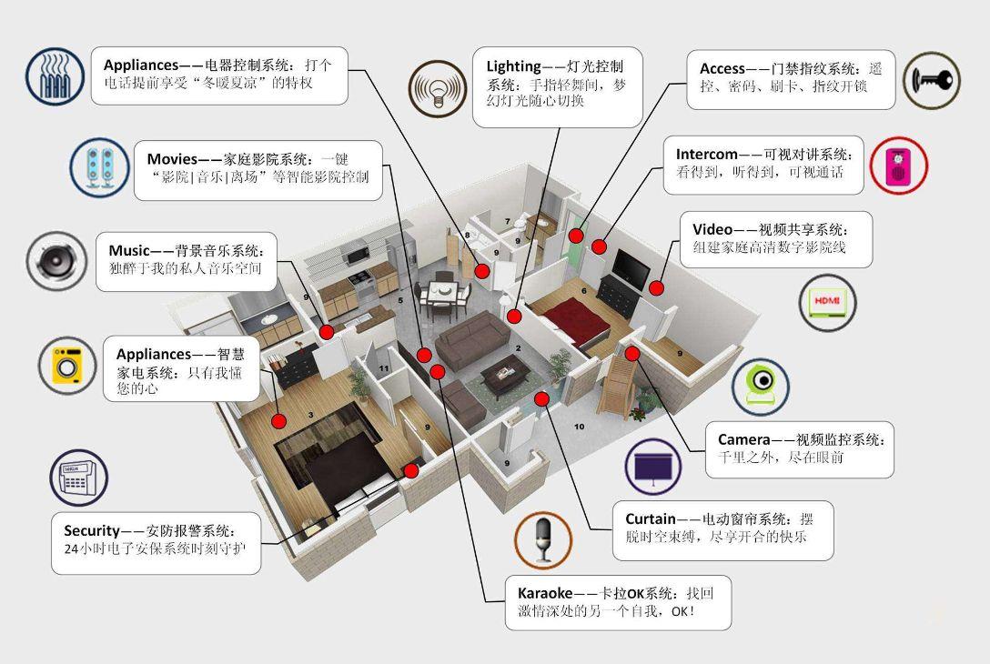 如何选择?无线智能家居和有线的优缺点对比!