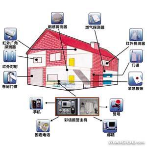 如何选择安防监控系统?